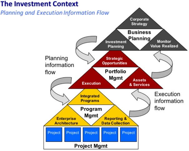 brm-investment-flow